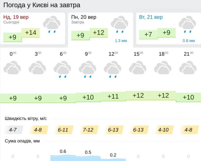 Погода в Киеве 20 сентября, данные: Gismeteo