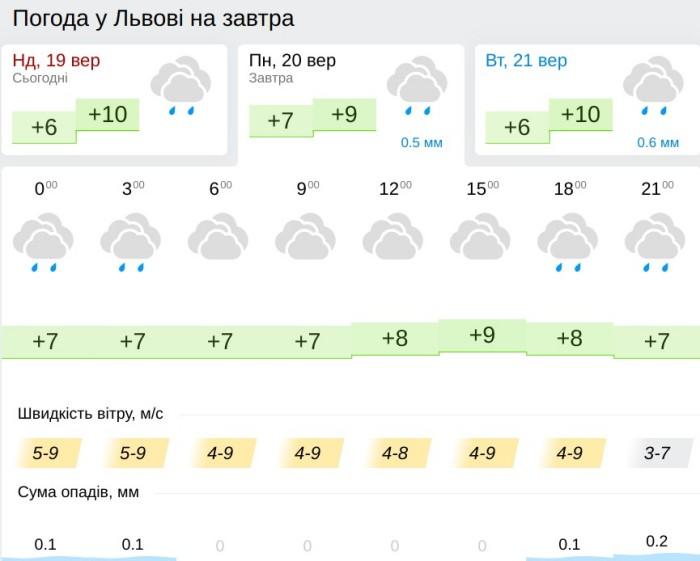 Погода во Львове 20 сентября, данные: Gismeteo