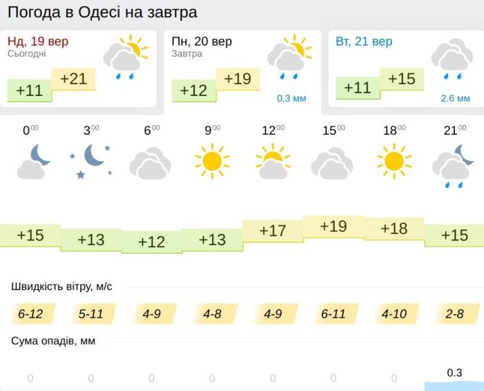 Погода в Одессе 20 сентября, данные: Gismeteo