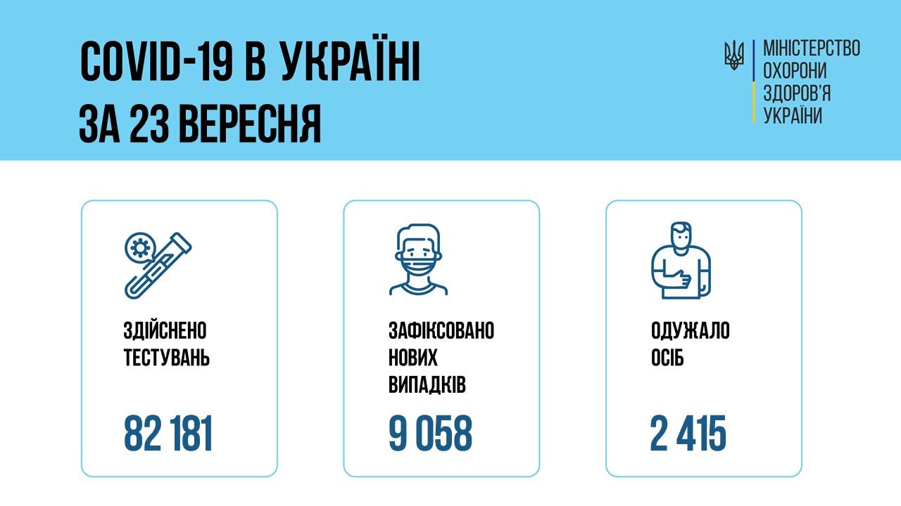 Коронавирус в Украине. Инфографика: Минздрав