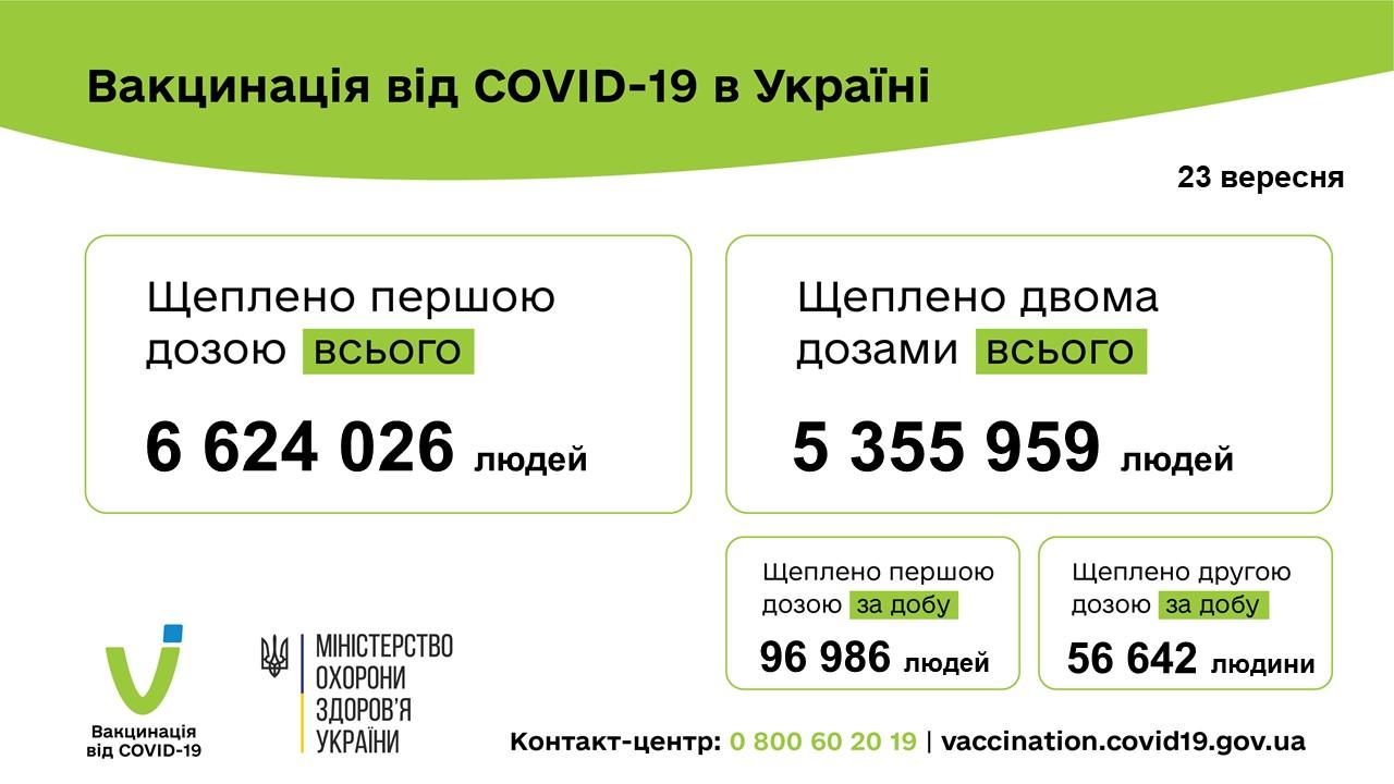 Вакцинация в Украине. Инфографика: Минздрав