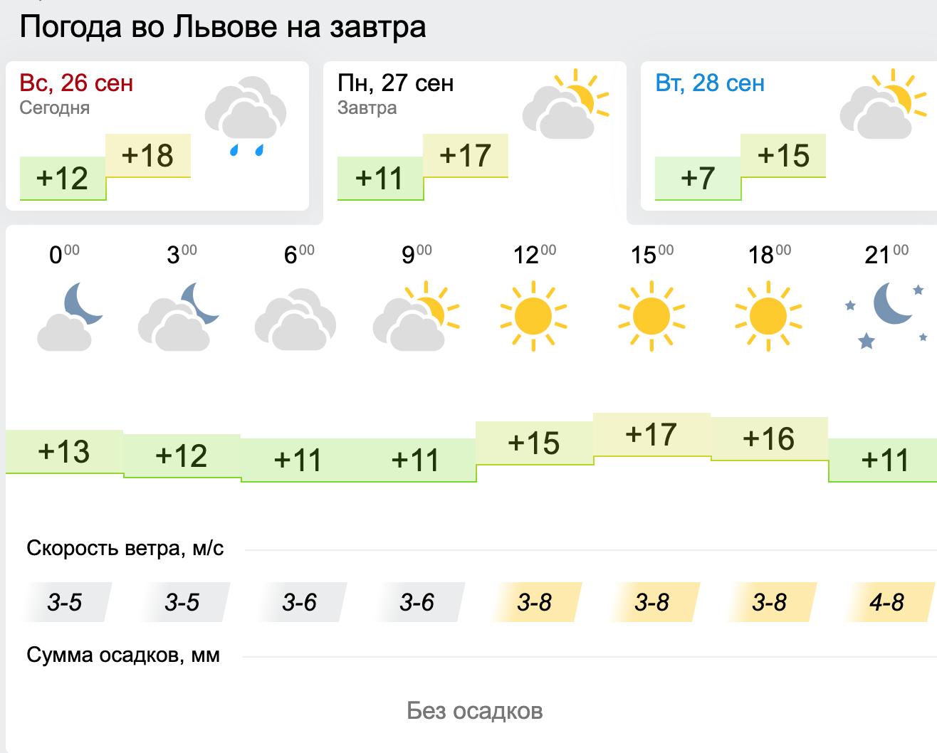Погода во Львове. Карта: Gismeteo