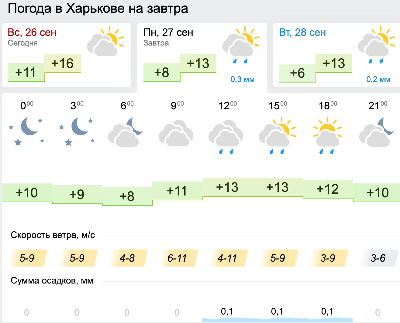 Погода в Харькове. Карта: Gismeteo