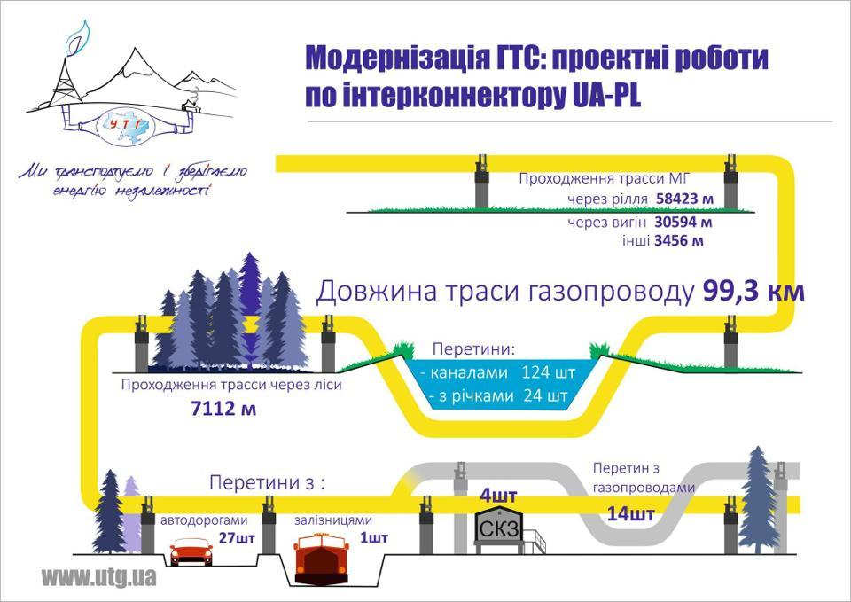 Украина и Польша начнут эксплуатацию газового интерконнектора в 2020 году