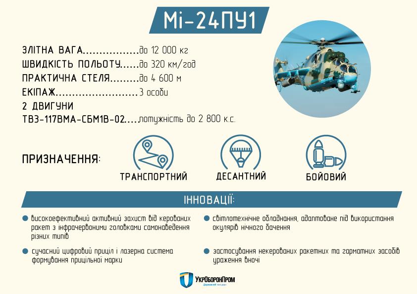 ВУкраинском государстве создали новый военный вертолет: появилось видео