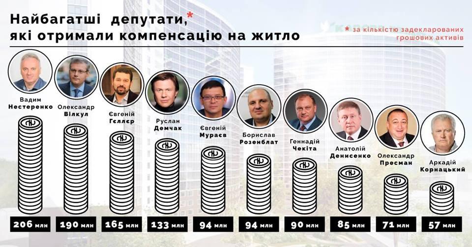 В 2015г. 119 депутатов-миллионеров получали компенсацию нажилье