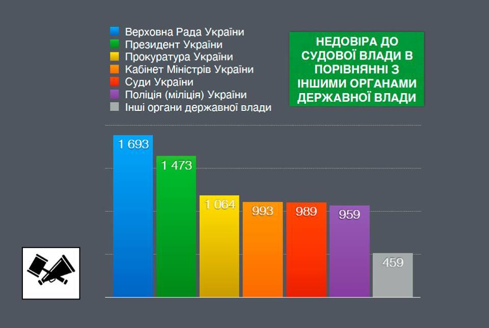 ВУкраине судебной системе доверяют только 37% граждан
