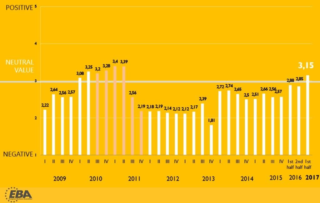 Индекс инвестиционной привлекательности Украины стал максимальным за6 лет