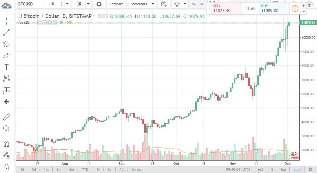 Сриншот: tradingview.com
