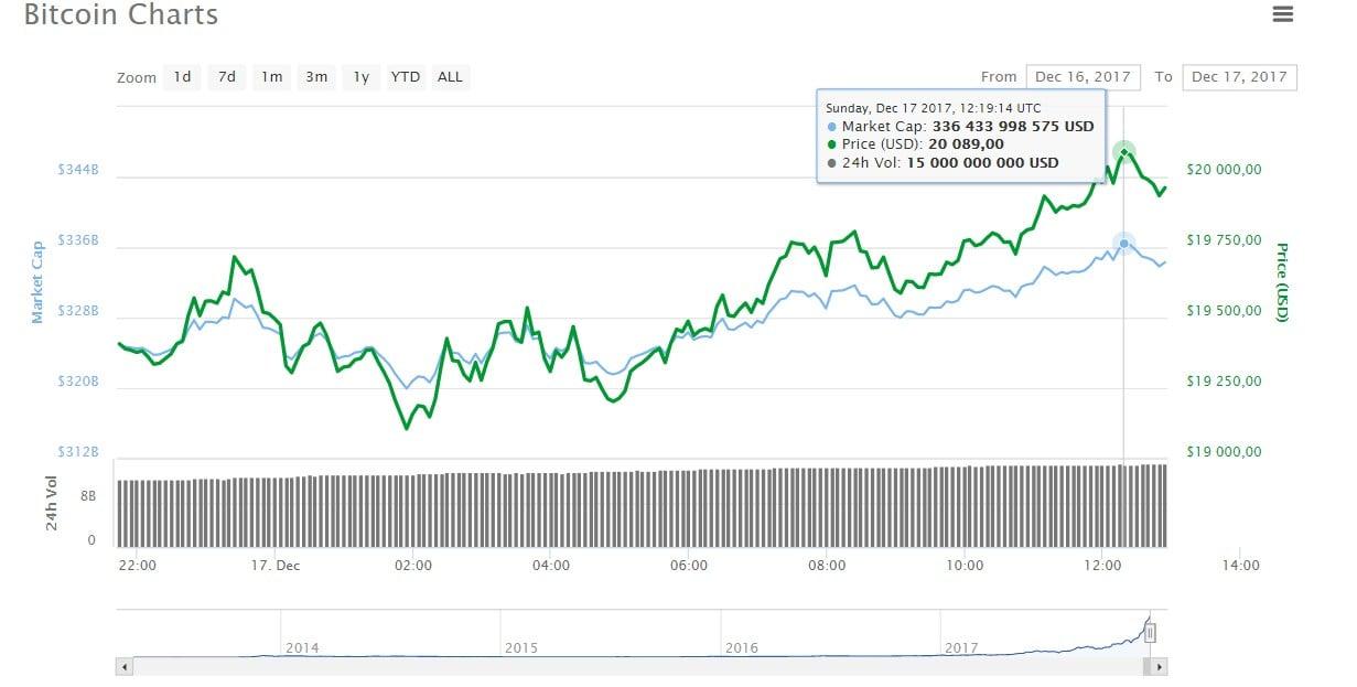 Новый рекорд. Цена наBitcoin достигла $20 тыс.