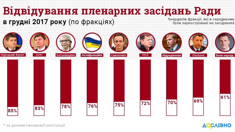 Инфографика: ВКИУ подсчитали, сколько нардепов неголосовали вначале зимы