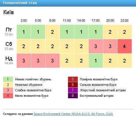 Скриншот с сайта GISMETEO.UA